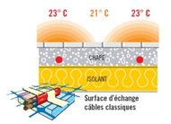 Copie de Infracable echange therm